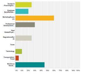 business_Factors